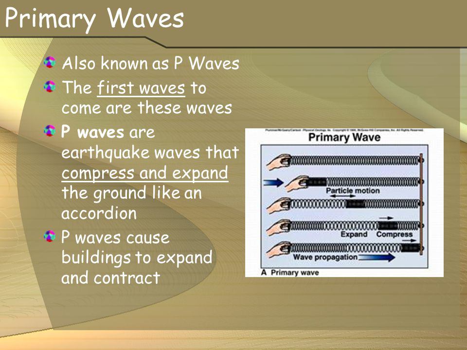 Primary Waves Also known as P Waves