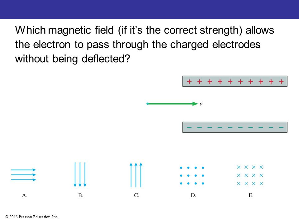 Which magnetic field (if it's the correct strength) allows the electron to pass through the charged electrodes without being deflected