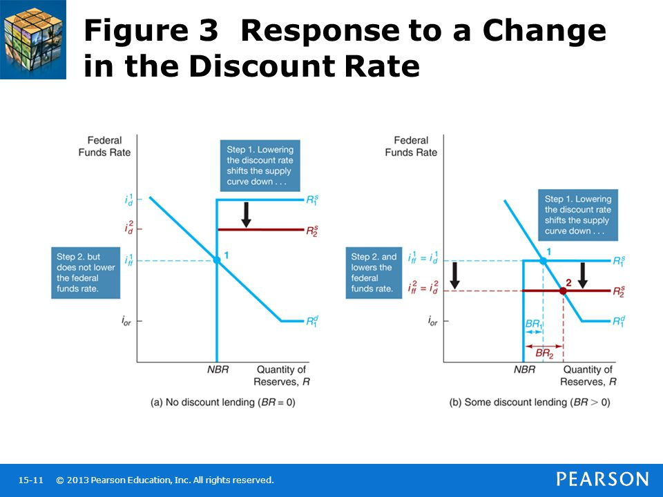 Figure 3 Response to a Change in the Discount Rate