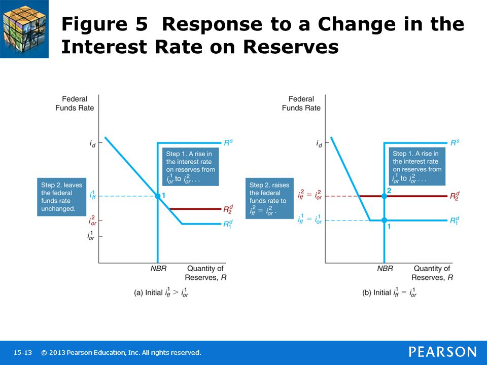 Figure 5 Response to a Change in the Interest Rate on Reserves