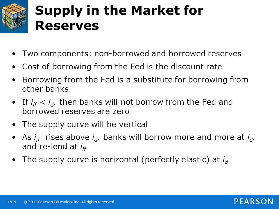 Supply in the Market for Reserves