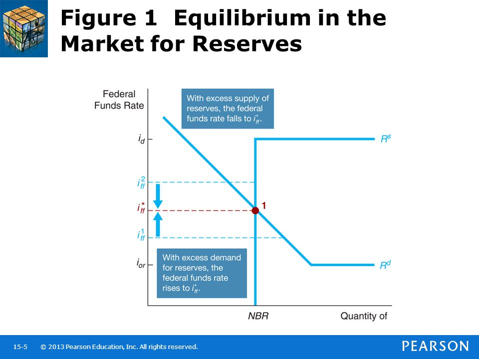 Figure 1 Equilibrium in the Market for Reserves