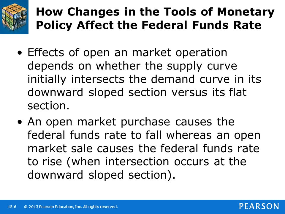 How Changes in the Tools of Monetary Policy Affect the Federal Funds Rate