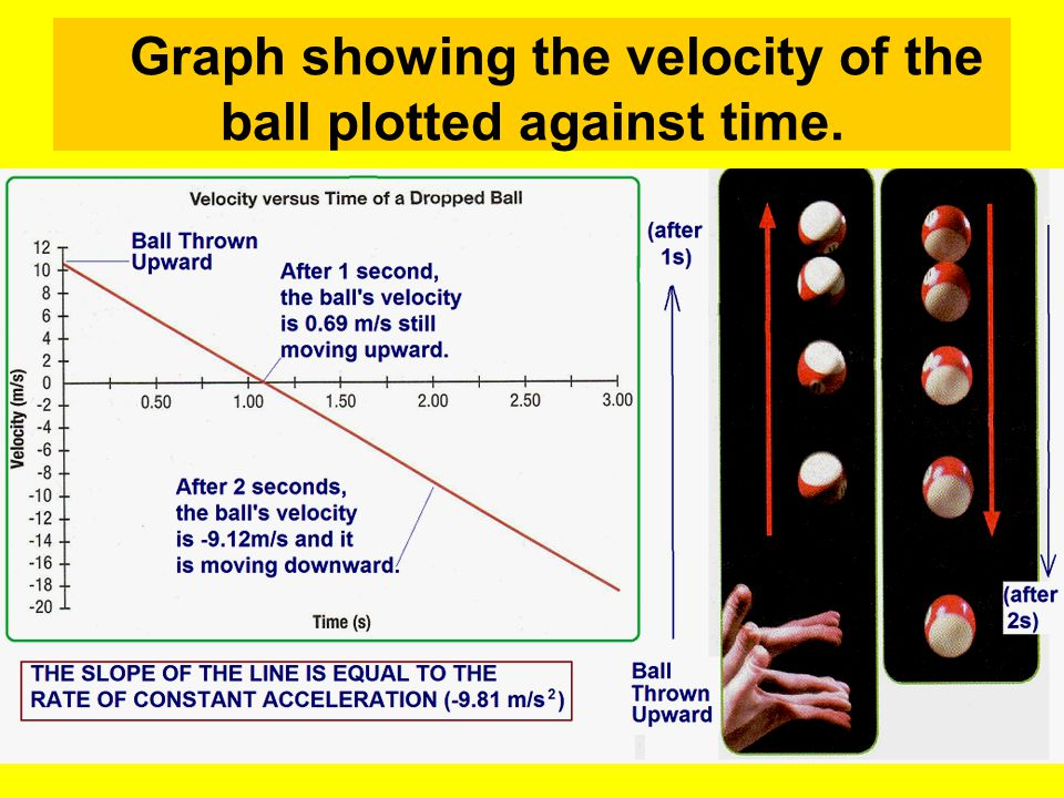 Graph showing the velocity of the ball plotted against time.