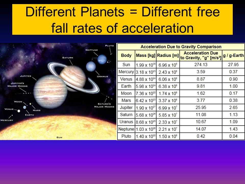 Different Planets = Different free fall rates of acceleration
