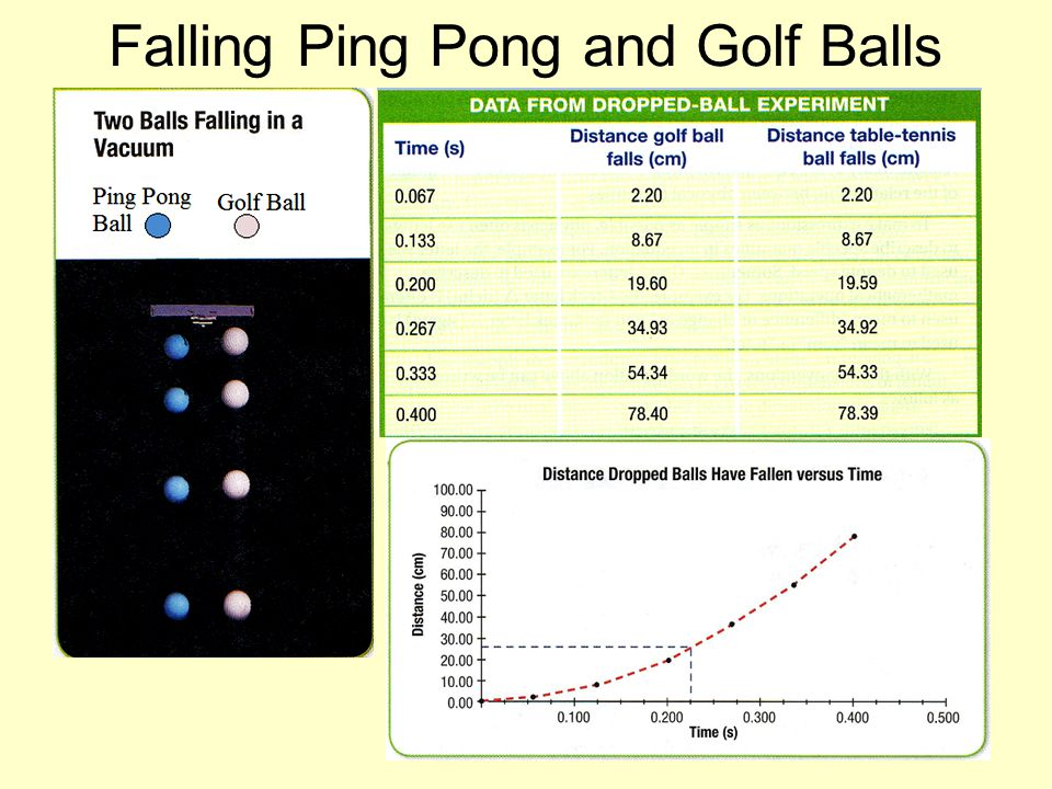 Falling Ping Pong and Golf Balls