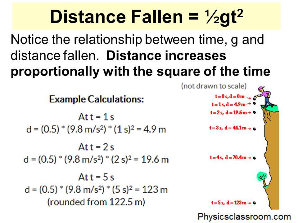 Distance Fallen = ½gt2