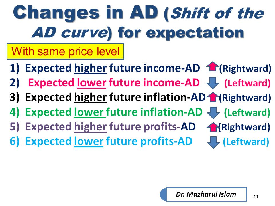Changes in AD (Shift of the AD curve) for expectation
