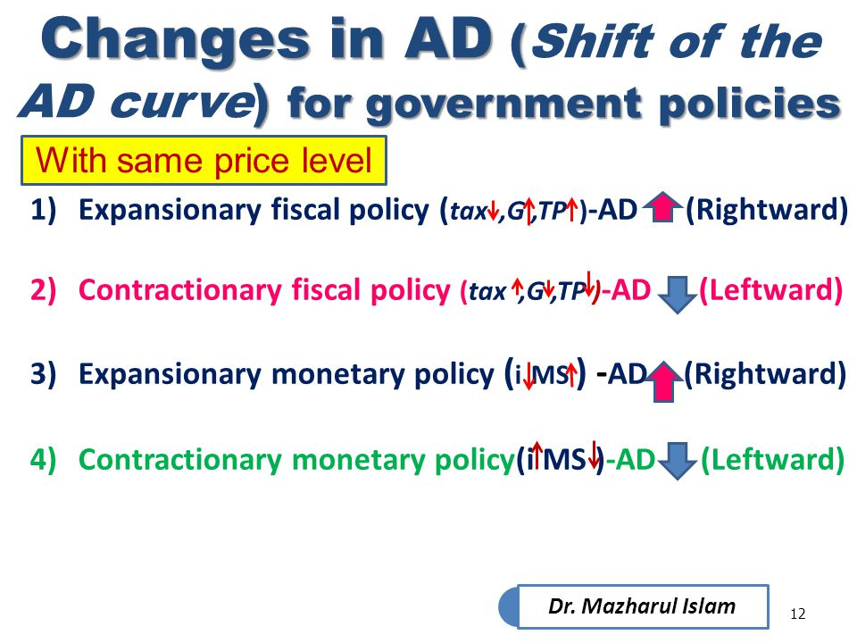 Changes in AD (Shift of the AD curve) for government policies