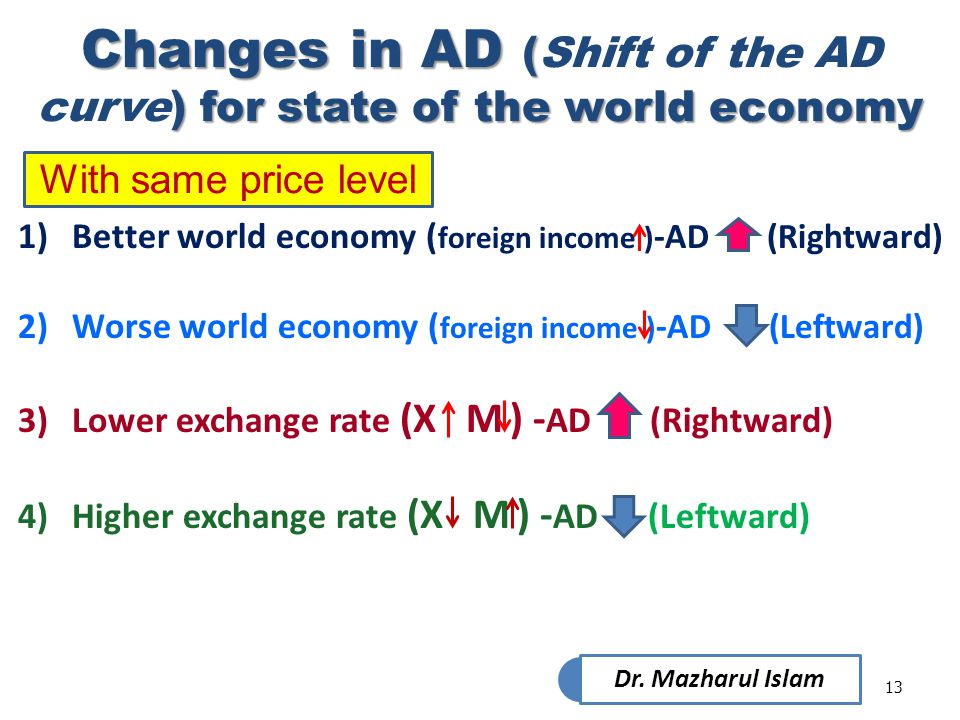 Changes in AD (Shift of the AD curve) for state of the world economy