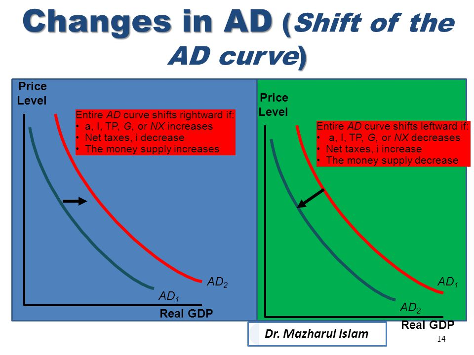 Changes in AD (Shift of the AD curve)