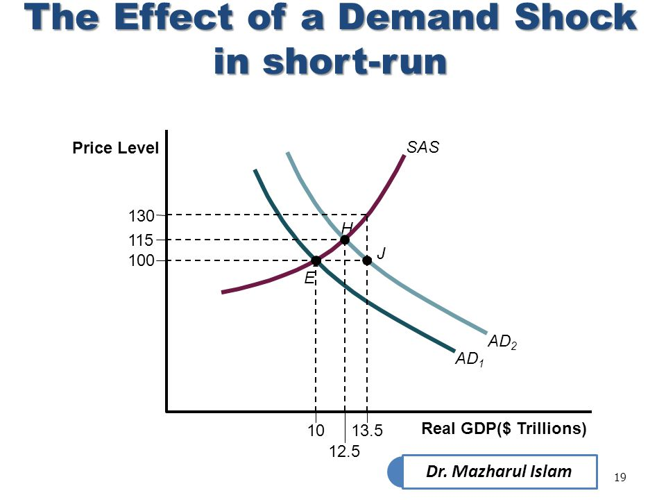 The Effect of a Demand Shock in short-run