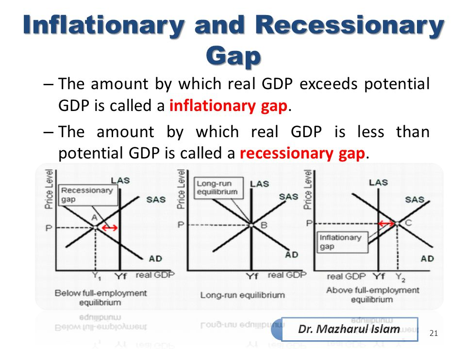 Inflationary and Recessionary Gap