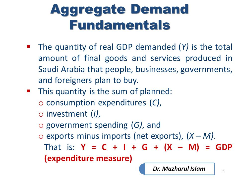 Aggregate Demand Fundamentals
