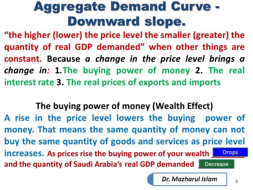 Aggregate Demand Curve - Downward slope.