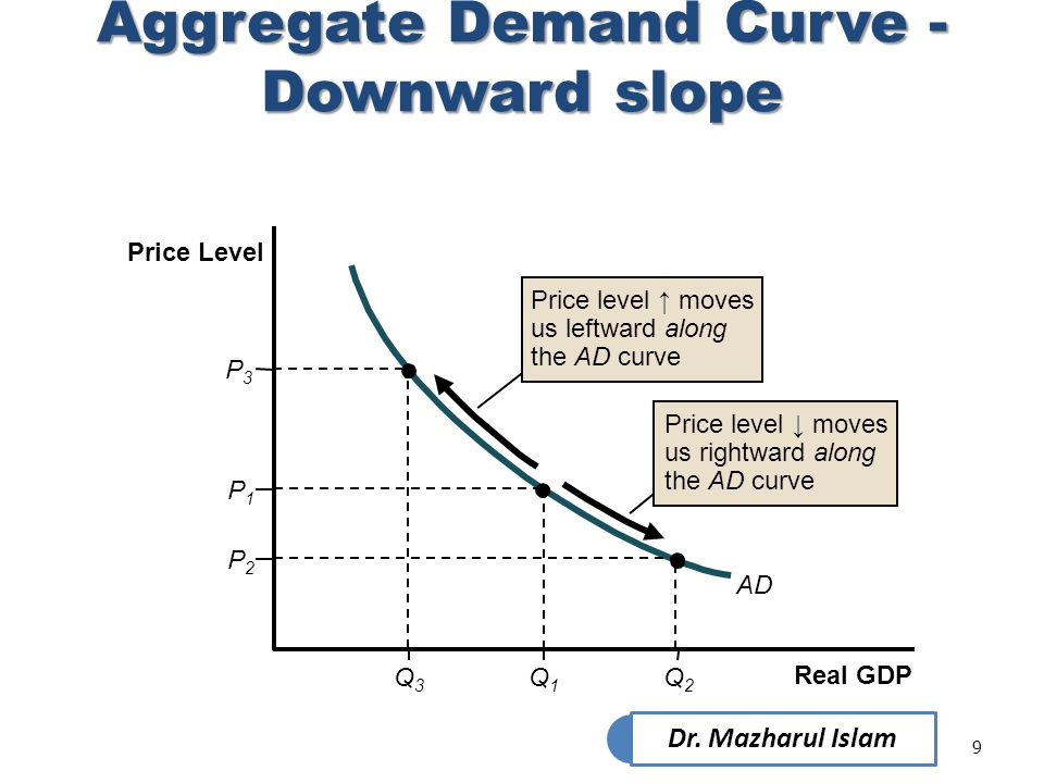 Aggregate Demand Curve - Downward slope