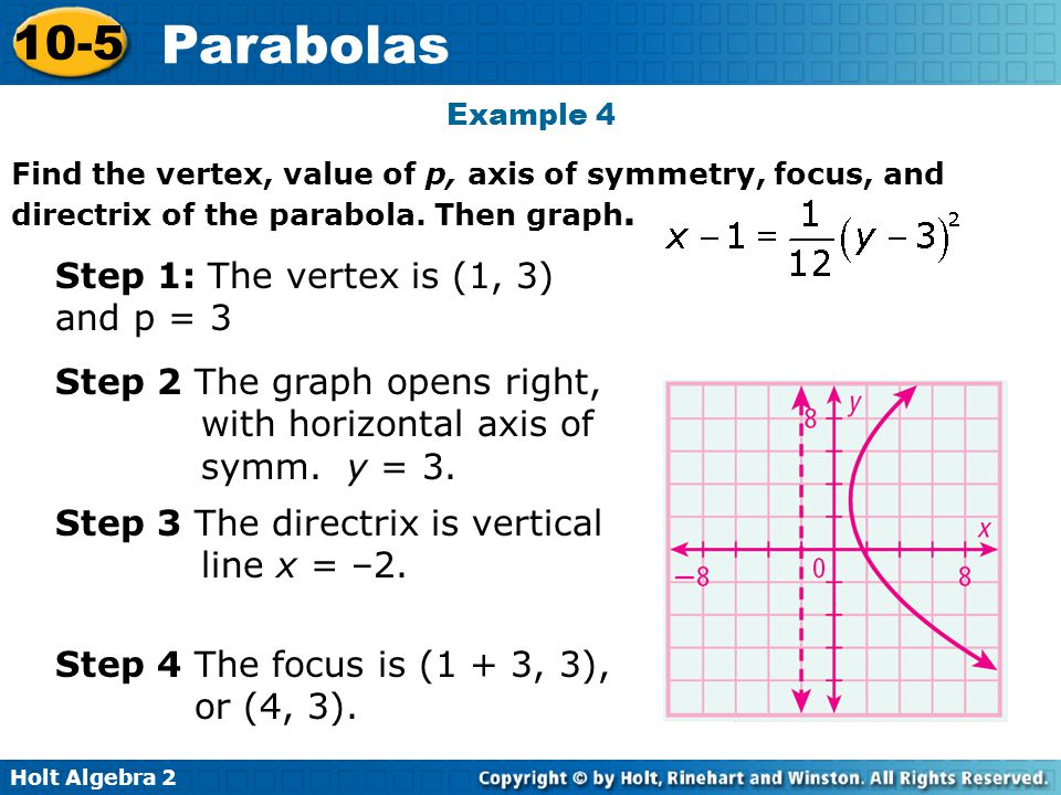 Step 1: The vertex is (1, 3) and p = 3