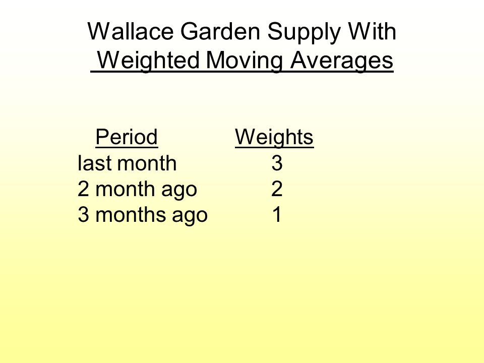 Wallace Garden Supply With Weighted Moving Averages