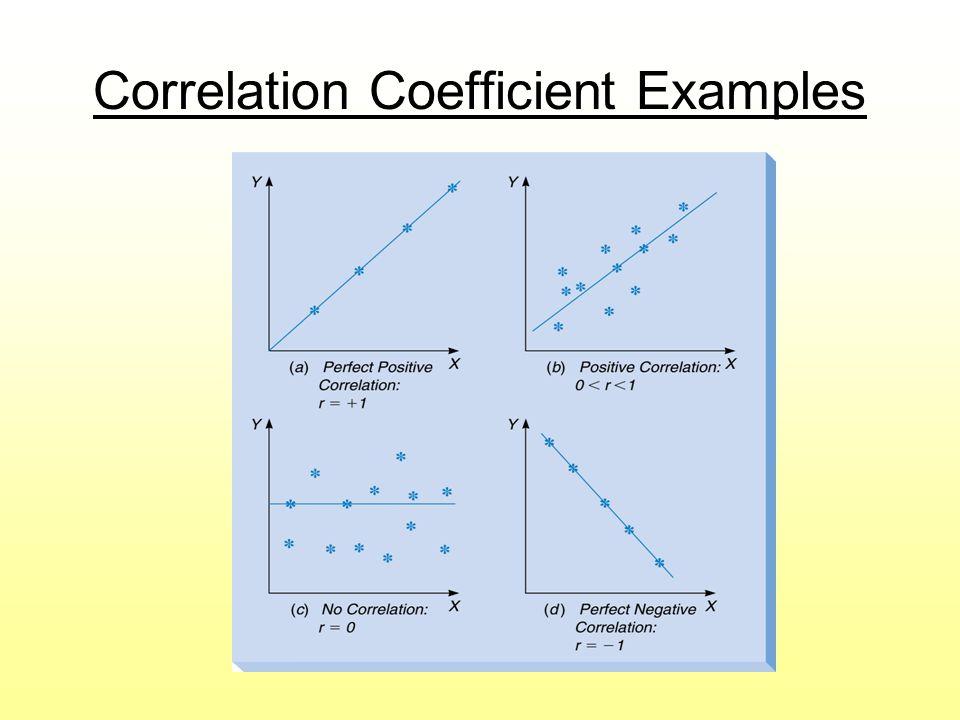 Correlation Coefficient Examples