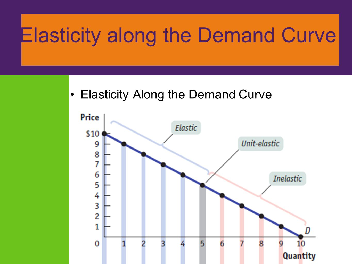 ElElasticity along the Demand Curve