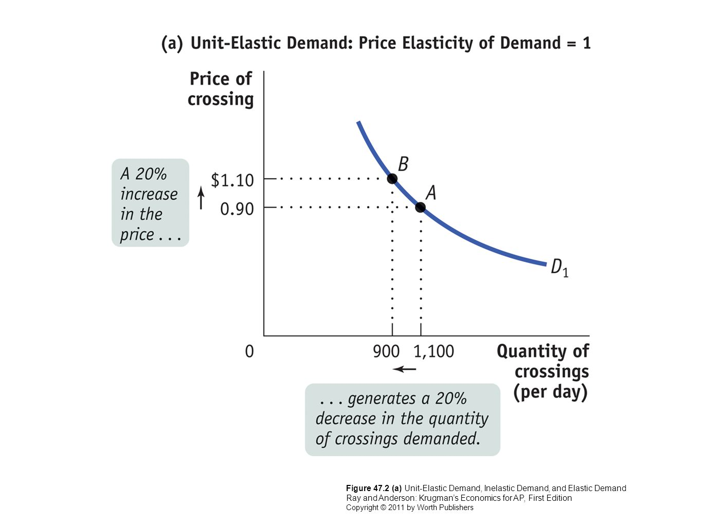 Figure 47.2 (a) Unit-Elastic Demand, Inelastic Demand, and Elastic Demand Ray and Anderson: Krugman's Economics for AP, First Edition Copyright © 2011 by Worth Publishers