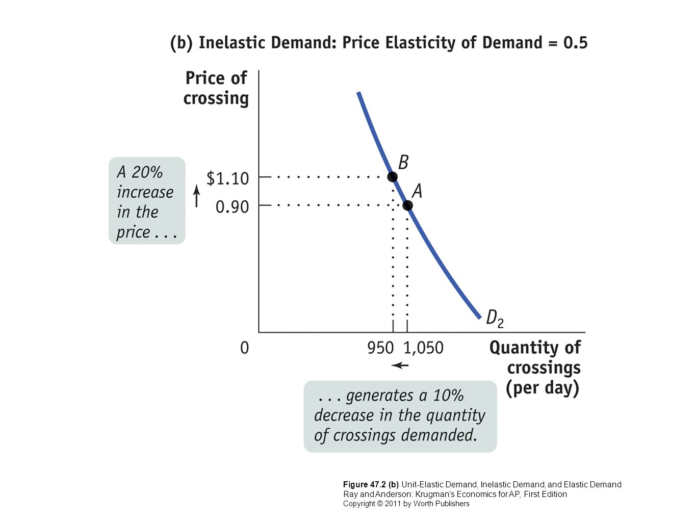 Figure 47.2 (b) Unit-Elastic Demand, Inelastic Demand, and Elastic Demand Ray and Anderson: Krugman's Economics for AP, First Edition Copyright © 2011 by Worth Publishers