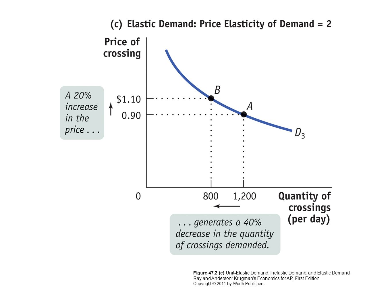 Figure 47.2 (c) Unit-Elastic Demand, Inelastic Demand, and Elastic Demand Ray and Anderson: Krugman's Economics for AP, First Edition Copyright © 2011 by Worth Publishers