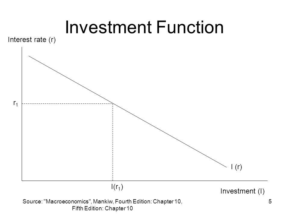 Investment Function Interest rate (r) r1 I (r) I(r1) Investment (I)