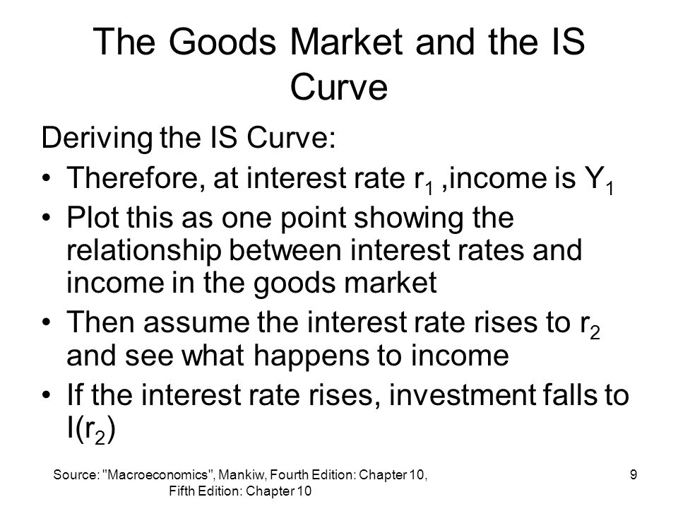 The Goods Market and the IS Curve