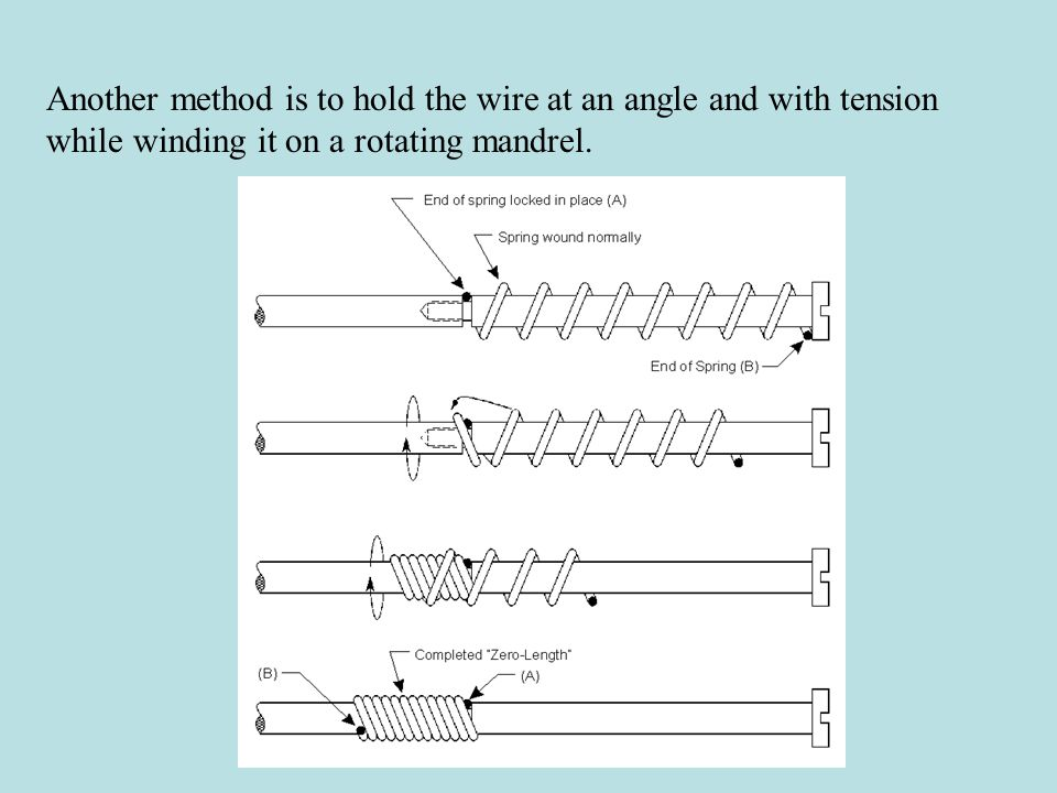 Another method is to hold the wire at an angle and with tension while winding it on a rotating mandrel.