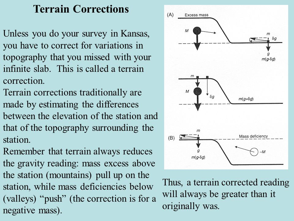 Terrain Corrections