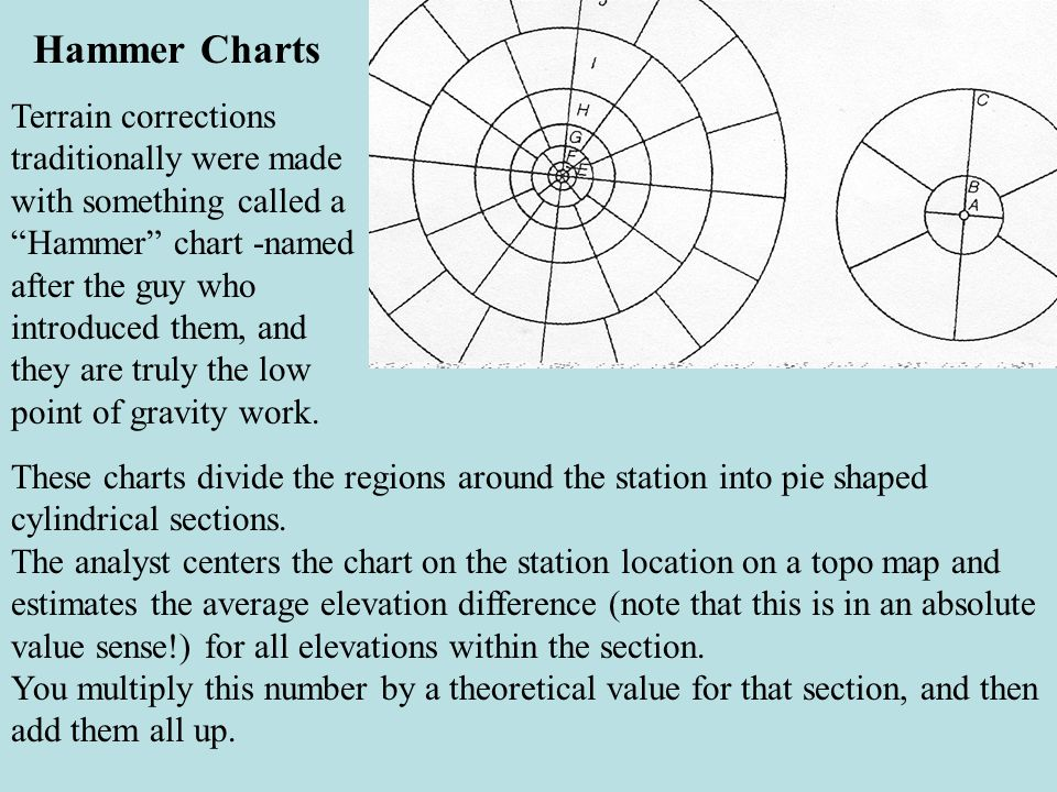 Hammer Charts Terrain corrections traditionally were made