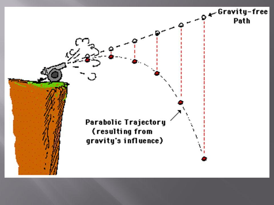 http://www.physicsclassroom.com/mmedia/vectors/nhlp.html
