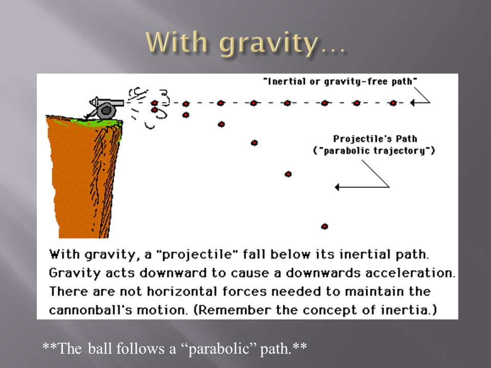 With gravity… **The ball follows a parabolic path.**