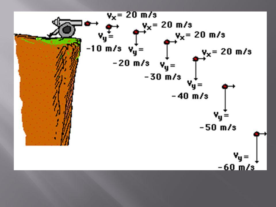 http://www.physicsclassroom.com/mmedia/vectors/hlp.html