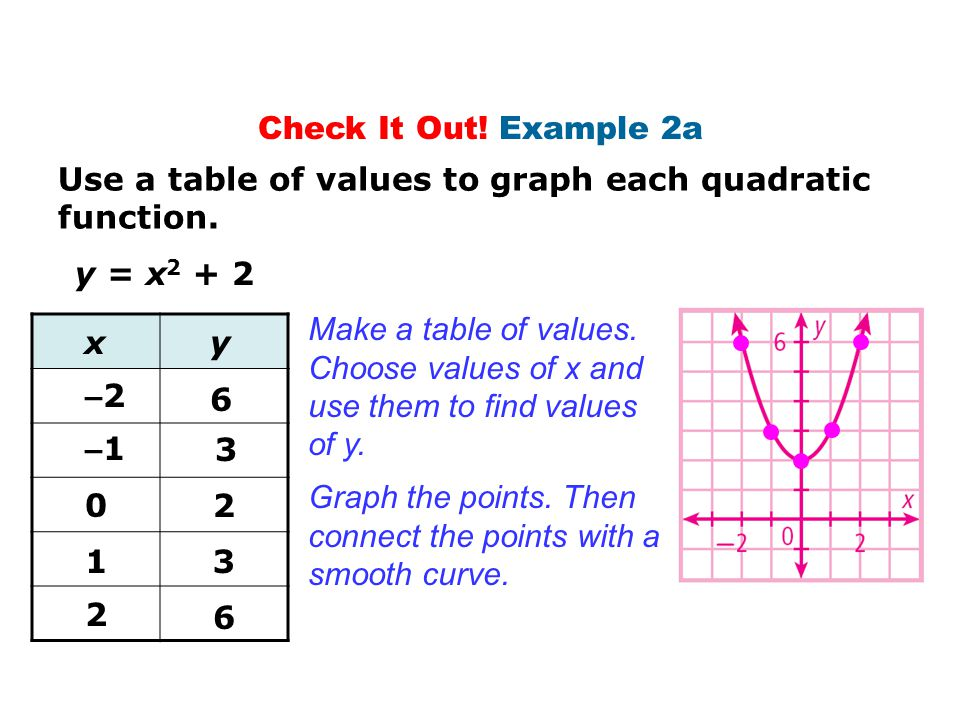 Check It Out! Example 2a Use a table of values to graph each quadratic function. y = x2 + 2. Make a table of values.