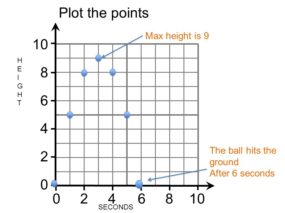 Plot the points 10 8 6 4 2 0 2 4 6 8 10 Max height is 9