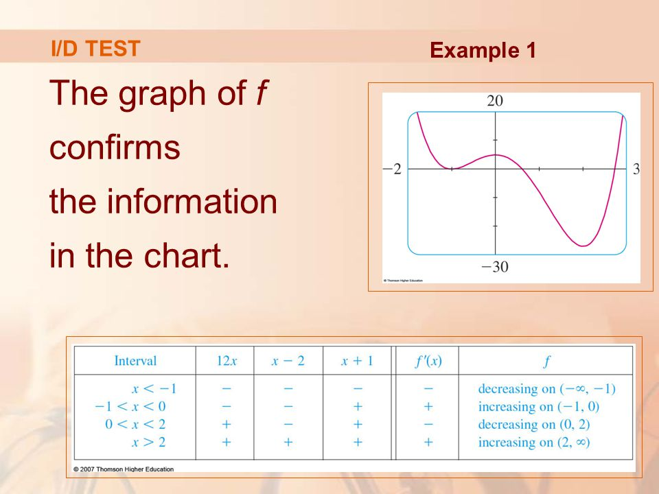 The graph of f confirms the information in the chart.