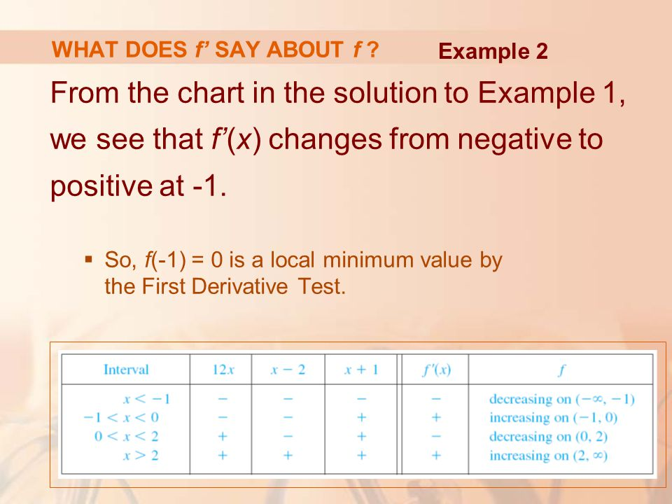 WHAT DOES f' SAY ABOUT f Example 2. From the chart in the solution to Example 1, we see that f'(x) changes from negative to positive at -1.