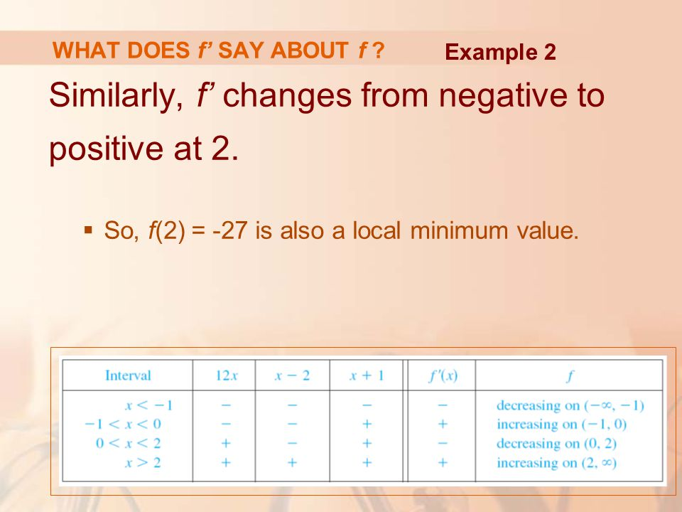 Similarly, f' changes from negative to positive at 2.