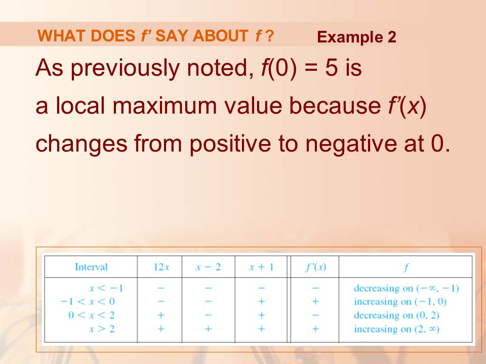 WHAT DOES f' SAY ABOUT f . Example 2.
