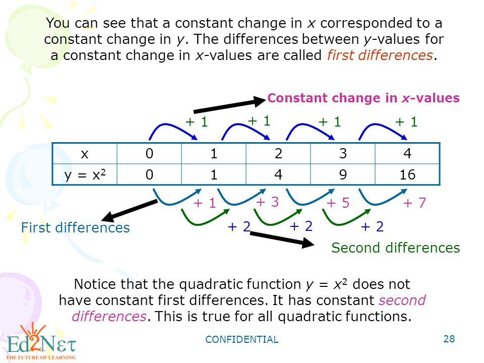Constant change in x-values