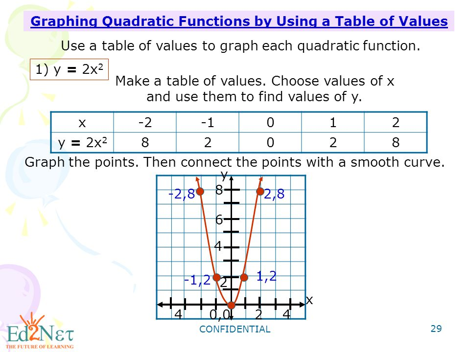 Graphing Quadratic Functions by Using a Table of Values