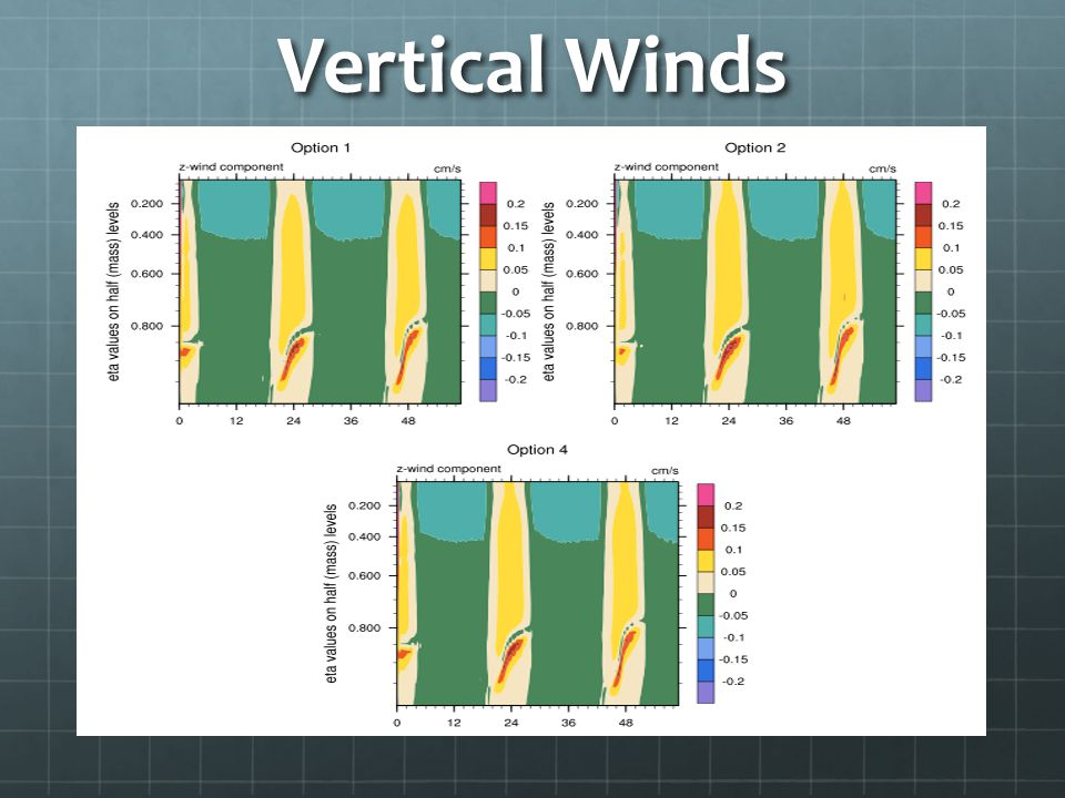 Vertical Winds ----- Meeting Notes (11/29/10 10:27) -----