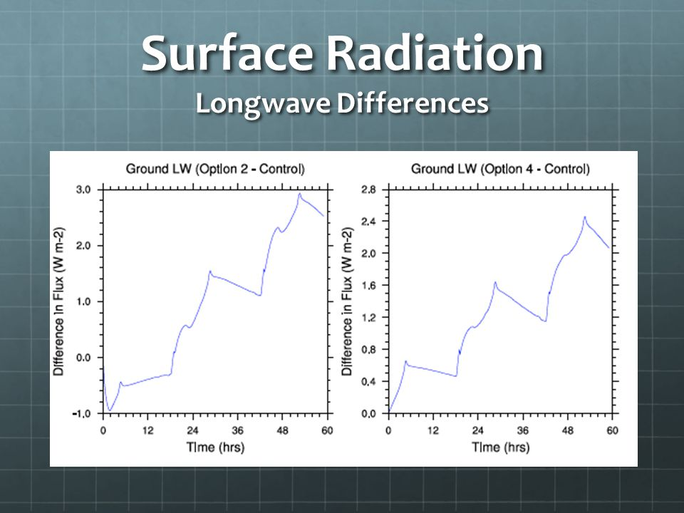 Surface Radiation Longwave Differences