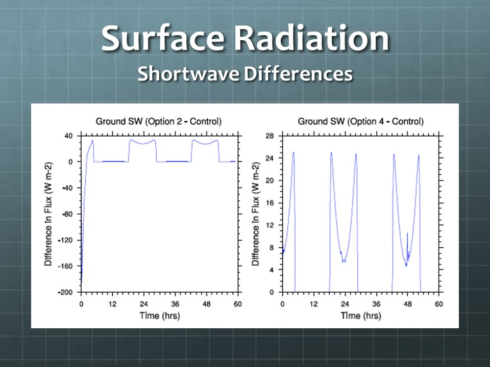 Surface Radiation Shortwave Differences