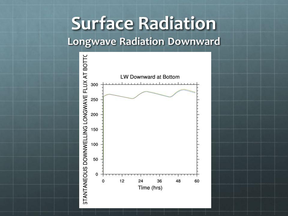 Surface Radiation Longwave Radiation Downward