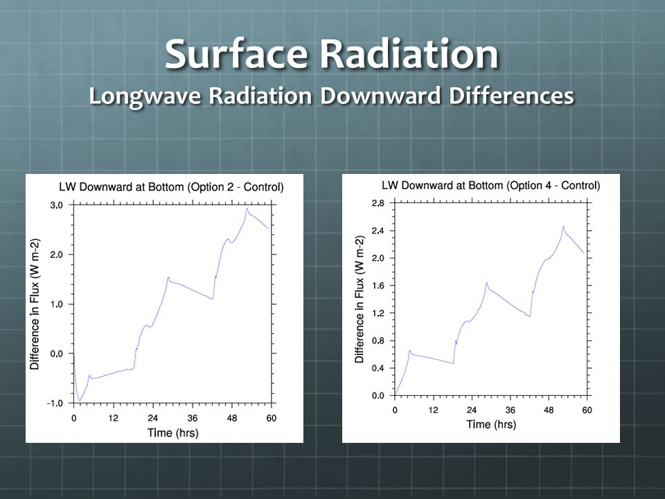 Surface Radiation Longwave Radiation Downward Differences