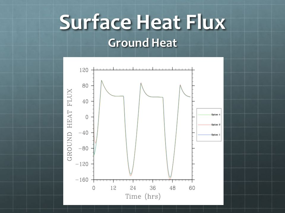 Surface Heat Flux Ground Heat