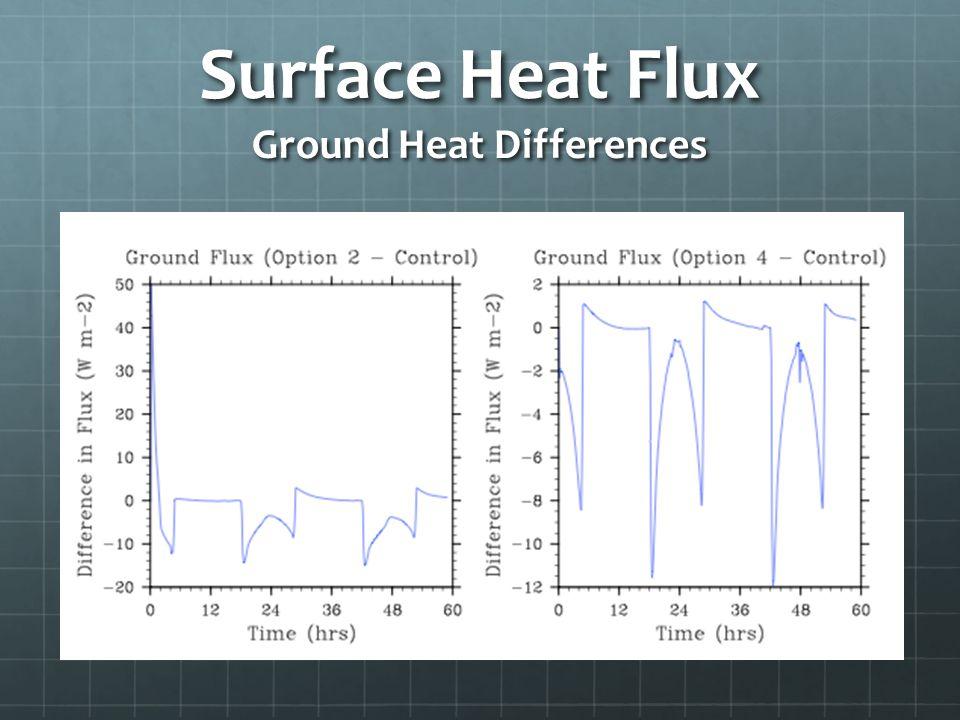 Surface Heat Flux Ground Heat Differences